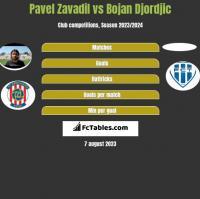 Pavel Zavadil vs Bojan Djordjic h2h player stats