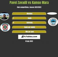 Pavel Zavadil vs Kamso Mara h2h player stats