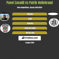 Pavel Zavadil vs Patrik Hellebrand h2h player stats