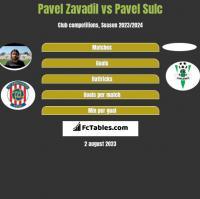 Pavel Zavadil vs Pavel Sulc h2h player stats