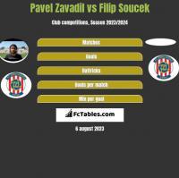 Pavel Zavadil vs Filip Soucek h2h player stats