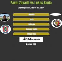 Pavel Zavadil vs Lukas Kania h2h player stats