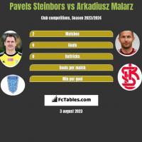 Pavels Steinbors vs Arkadiusz Malarz h2h player stats