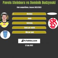 Pavels Steinbors vs Dominik Budzynski h2h player stats