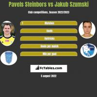 Pavels Steinbors vs Jakub Szumski h2h player stats