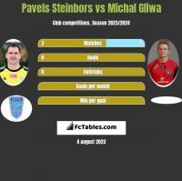 Pavels Steinbors vs Michał Gliwa h2h player stats