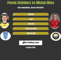 Pavels Steinbors vs Michal Gliwa h2h player stats