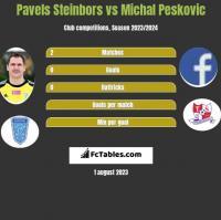 Pavels Steinbors vs Michal Pesković h2h player stats