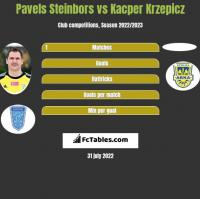 Pavels Steinbors vs Kacper Krzepicz h2h player stats