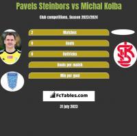 Pavels Steinbors vs Michal Kolba h2h player stats