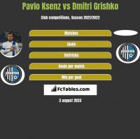 Pavlo Ksenz vs Dmitri Grishko h2h player stats