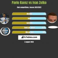 Pavlo Ksenz vs Ivan Zotko h2h player stats