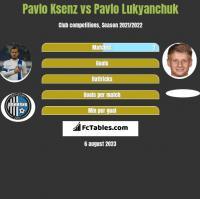 Pavlo Ksenz vs Pavlo Lukyanchuk h2h player stats