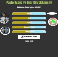 Pavlo Ksenz vs Igor Kiryckhancev h2h player stats