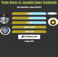 Pavlo Ksenz vs Joyskim Dawa Tchakonte h2h player stats