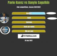 Pavlo Ksenz vs Danylo Sagutkin h2h player stats