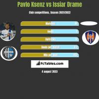 Pavlo Ksenz vs Issiar Drame h2h player stats