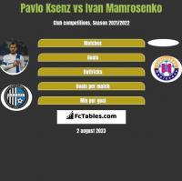 Pavlo Ksenz vs Ivan Mamrosenko h2h player stats