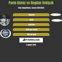 Pavlo Ksenz vs Bogdan Veklyak h2h player stats