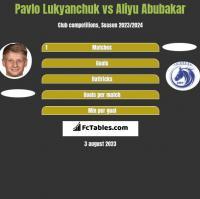 Pavlo Lukyanchuk vs Aliyu Abubakar h2h player stats