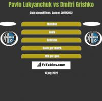 Pavlo Lukyanchuk vs Dmitri Grishko h2h player stats