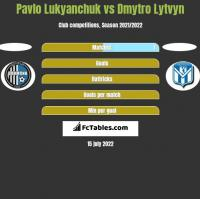Pavlo Lukyanchuk vs Dmytro Lytvyn h2h player stats