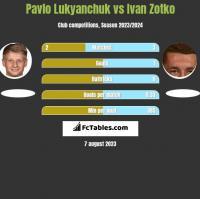 Pavlo Lukyanchuk vs Ivan Zotko h2h player stats