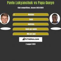 Pavlo Lukyanchuk vs Papa Gueye h2h player stats