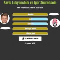 Pavlo Lukyanchuk vs Igor Snurnitsoin h2h player stats
