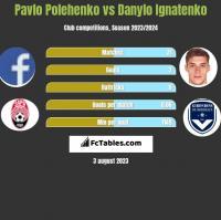 Pavlo Polehenko vs Danylo Ignatenko h2h player stats