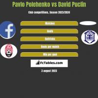 Pavlo Polehenko vs David Puclin h2h player stats