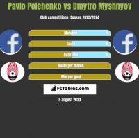Pavlo Polehenko vs Dmytro Myshnyov h2h player stats