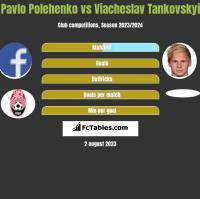Pavlo Polehenko vs Wjaczesław Tankowskij h2h player stats