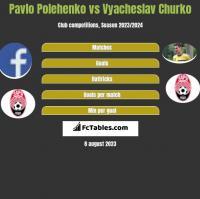 Pavlo Polehenko vs Vyacheslav Churko h2h player stats