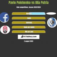 Pavlo Polehenko vs Illia Putria h2h player stats