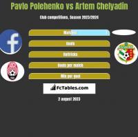 Pavlo Polehenko vs Artem Chelyadin h2h player stats