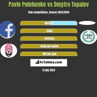 Pavlo Polehenko vs Dmytro Topalov h2h player stats