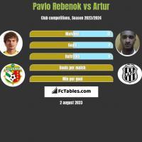 Pavlo Rebenok vs Artur h2h player stats