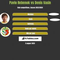 Pavlo Rebenok vs Denis Vasin h2h player stats