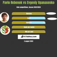 Pavlo Rebenok vs Evgeniy Opanasenko h2h player stats