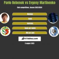 Pavlo Rebenok vs Evgeny Martinenko h2h player stats