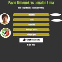 Pavlo Rebenok vs Jonatan Lima h2h player stats