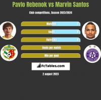 Pavlo Rebenok vs Marvin Santos h2h player stats