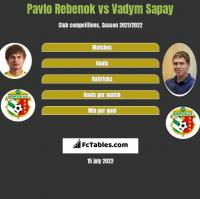 Pavlo Rebenok vs Vadym Sapay h2h player stats
