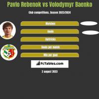 Pavlo Rebenok vs Volodymyr Baenko h2h player stats