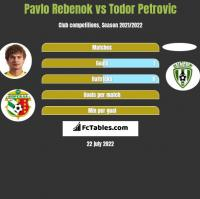 Pavlo Rebenok vs Todor Petrovic h2h player stats