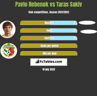 Pavlo Rebenok vs Taras Sakiv h2h player stats