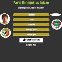 Pavlo Rebenok vs Luizao h2h player stats