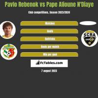 Pavlo Rebenok vs Pape Alioune N'Diaye h2h player stats