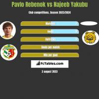 Pavlo Rebenok vs Najeeb Yakubu h2h player stats